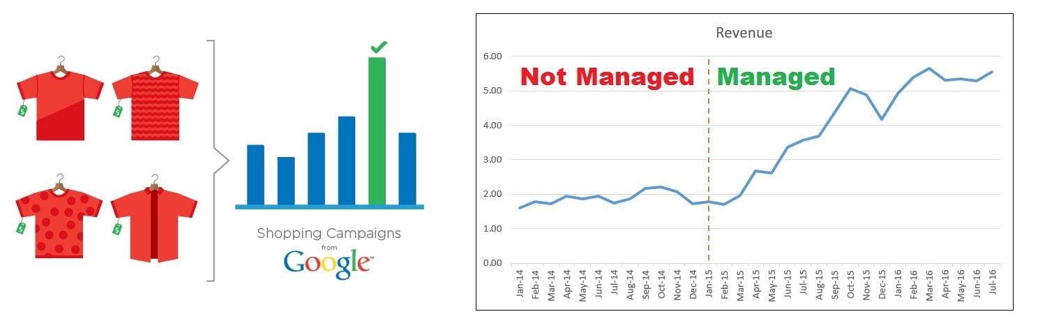 การโฆษณาบน Google (PLA) นั้นจะเพื่มกำไรเเละทำให้คุณเป็นผู้นำบนตลาดออนไลน์
