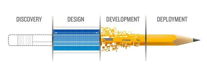 ให้คุณเข้าถึงลูกค้าอย่างง่ายดายด้วยบริการการออกแบบและพัฒนาเว็บไซต์ของเรา